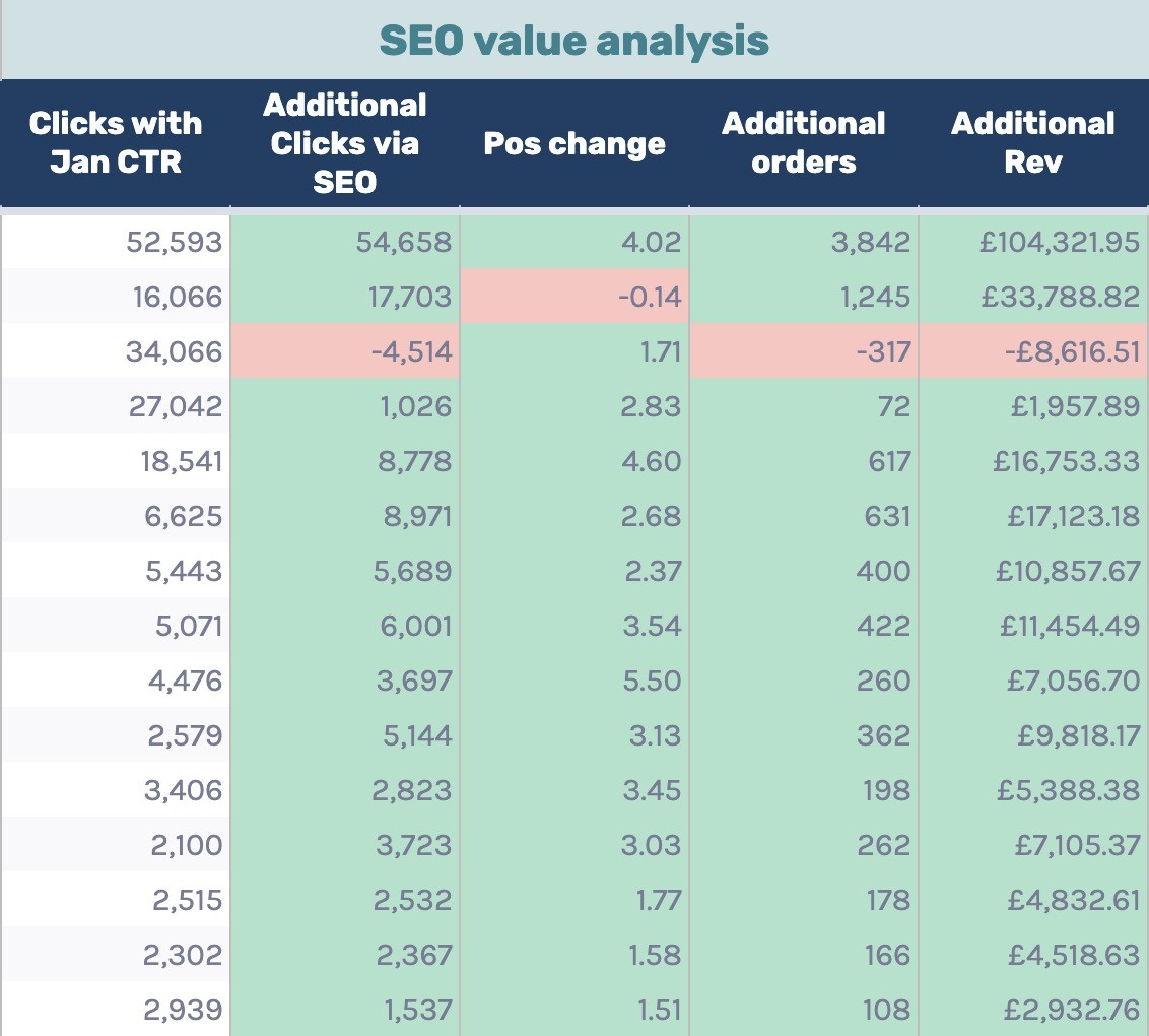 seo value analysis results